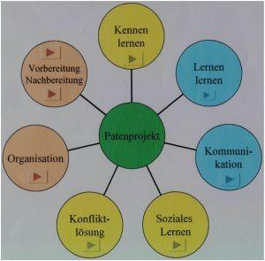 Organisation des Patenprojekts
